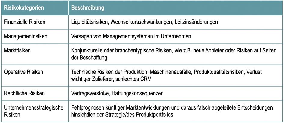 Tabelle 1: Risikokategorien