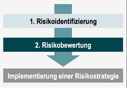 Abbildung 1: Prozess der Risikobewertung